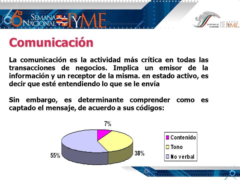 Comunicación La comunicación es la actividad más crítica en todas las transacciones de negocios. Implica un emisor de la información y un receptor de
