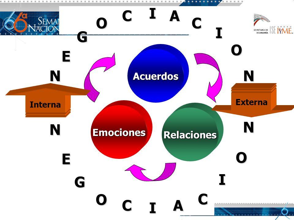 Acuerdos Relaciones Emociones N E G O C I A C I O N N E G I O N C I A Interna Externa C O