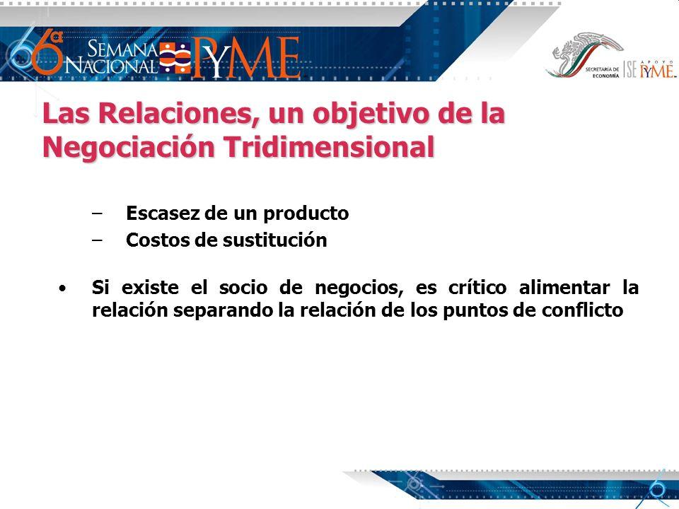 Las Relaciones, un objetivo de la Negociación Tridimensional – –Escasez de un producto – –Costos de sustitución Si existe el socio de negocios, es crí