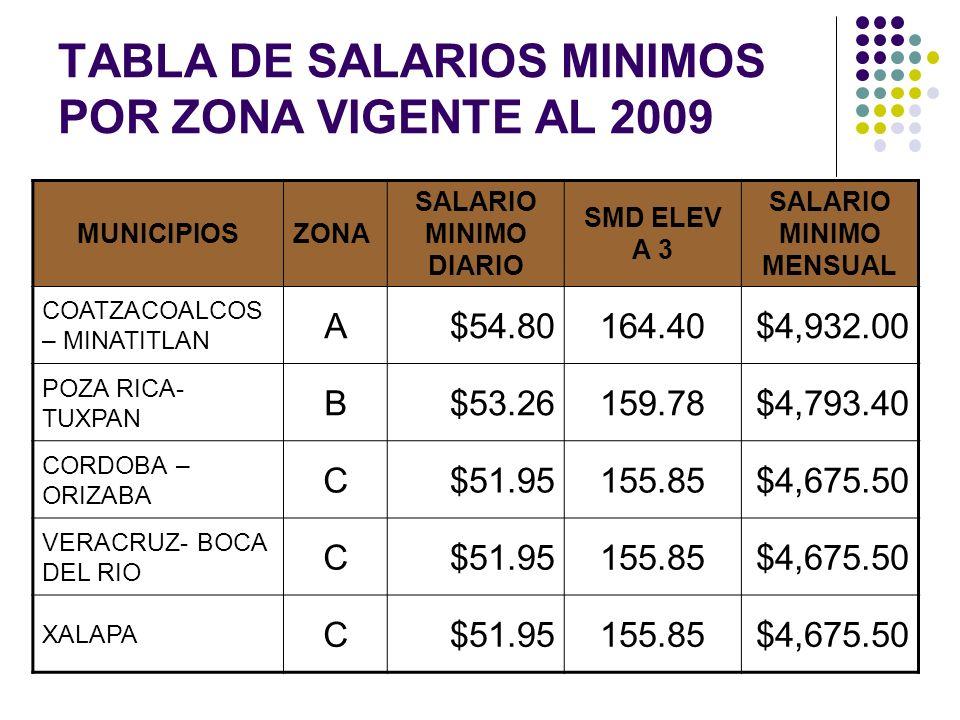 TABLA DE SALARIOS MINIMOS POR ZONA VIGENTE AL 2009 MUNICIPIOSZONA SALARIO MINIMO DIARIO SMD ELEV A 3 SALARIO MINIMO MENSUAL COATZACOALCOS – MINATITLAN