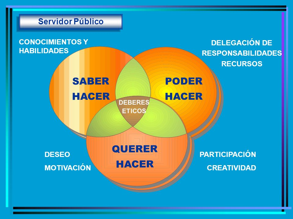 PARTICIPACIÓN CREATIVIDAD DESEO MOTIVACIÓN Servidor Público CONOCIMIENTOS Y HABILIDADES DELEGACIÓN DE RESPONSABILIDADES RECURSOS SABER HACER QUERER HA