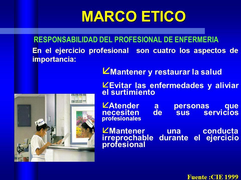 MARCO ETICO CODIGO DE ETICA ETICA Buen Juicio Dignidad ValoresProfesionales LineamientosNormasConducta