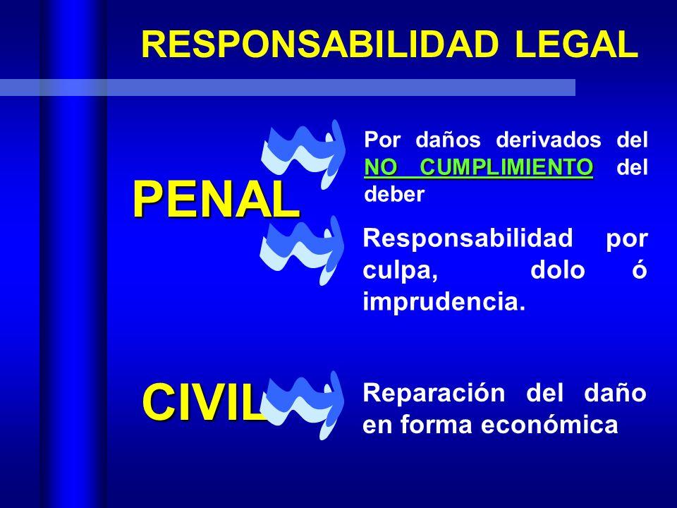 RESPONSABILIDAD LEGAL ADMINISTRATIVOS NO CUMPLIR NO CUMPLIR con normas y procedimientos NO CUMPLIR NO CUMPLIR con procedimientos administrativos inter