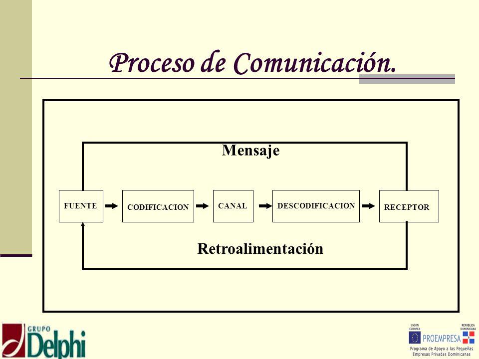 Proceso de Comunicación. FUENTE CODIFICACION CANALDESCODIFICACION RECEPTOR Mensaje Retroalimentación