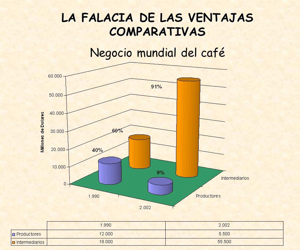 LA FALACIA DE LAS VENTAJAS COMPARATIVAS Negocio mundial del café