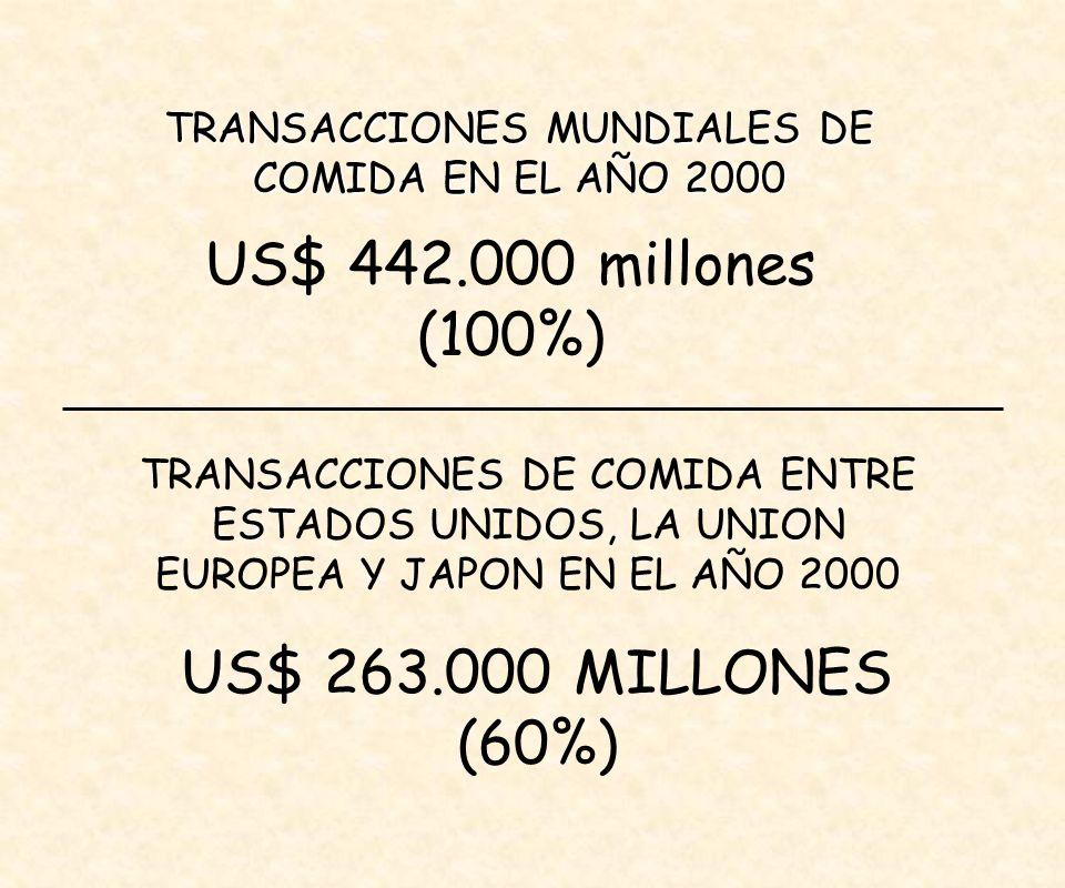 TRANSACCIONES MUNDIALES DE COMIDA EN EL AÑO 2000 US$ 442.000 millones (100%) TRANSACCIONES DE COMIDA ENTRE ESTADOS UNIDOS, LA UNION EUROPEA Y JAPON EN EL AÑO 2000 US$ 263.000 MILLONES (60%)