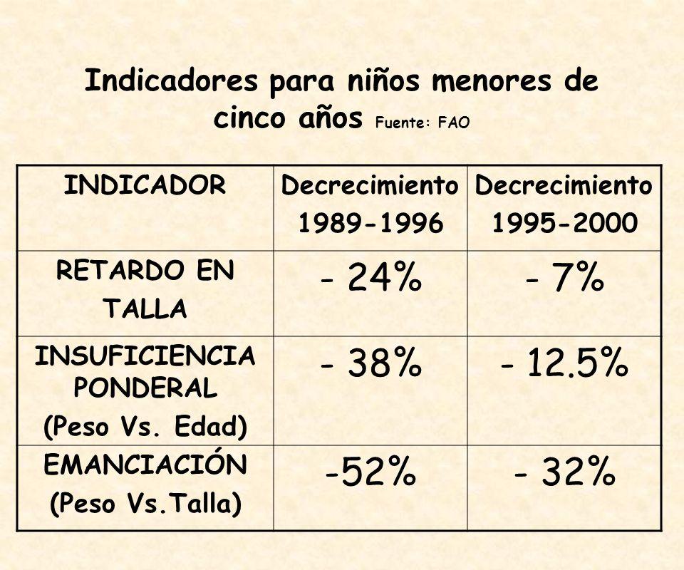 Indicadores para niños menores de cinco años Fuente: FAO INDICADORDecrecimiento 1989-1996 Decrecimiento 1995-2000 RETARDO EN TALLA - 24%- 7% INSUFICIENCIA PONDERAL (Peso Vs.
