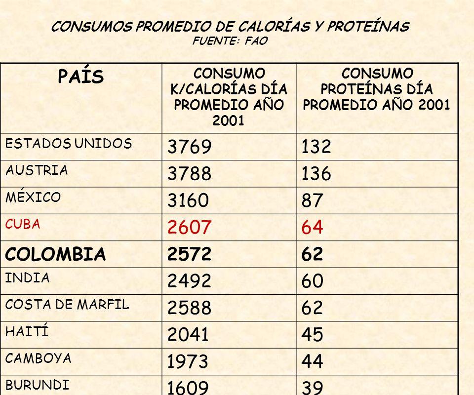 CONSUMOS PROMEDIO DE CALORÍAS Y PROTEÍNAS FUENTE: FAO PAÍS CONSUMO K/CALORÍAS DÍA PROMEDIO AÑO 2001 CONSUMO PROTEÍNAS DÍA PROMEDIO AÑO 2001 ESTADOS UNIDOS 3769132 AUSTRIA 3788136 MÉXICO 316087 CUBA 260764 COLOMBIA257262 INDIA 249260 COSTA DE MARFIL 258862 HAITÍ 204145 CAMBOYA 197344 BURUNDI 160939