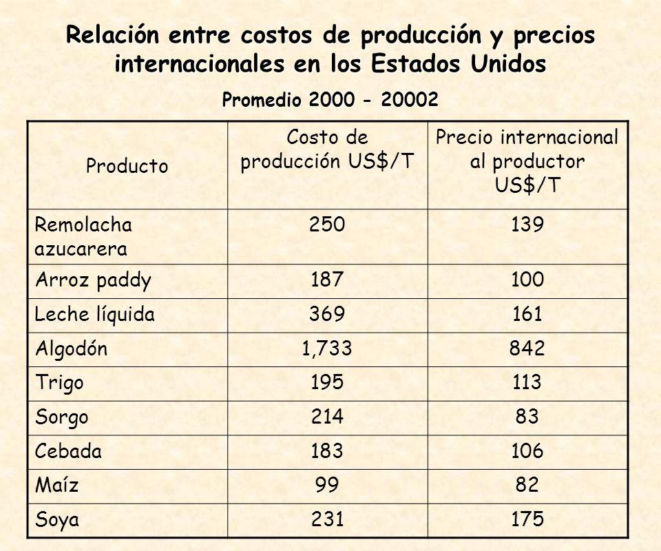 Producto Costo de producción US$/T Precio internacional al productor US$/T Remolacha azucarera 250139 Arroz paddy187100 Leche líquida369161 Algodón1,733842 Trigo195113 Sorgo21483 Cebada183106 Maíz9982 Soya231175 Relación entre costos de producción y precios internacionales en los Estados Unidos Promedio 2000 - 20002