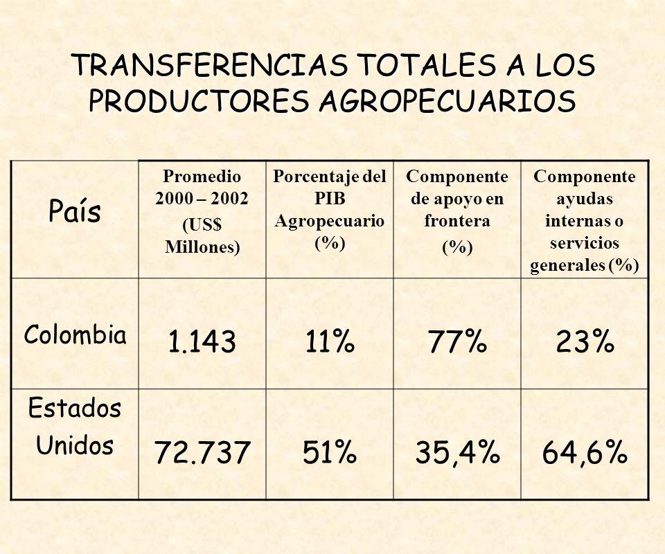 País Promedio 2000 – 2002 (US$ Millones) Porcentaje del PIB Agropecuario (%) Componente de apoyo en frontera (%) Componente ayudas internas o servicios generales (%) Colombia 1.14311%77%23% Estados Unidos 72.73751%35,4%64,6% TRANSFERENCIAS TOTALES A LOS PRODUCTORES AGROPECUARIOS