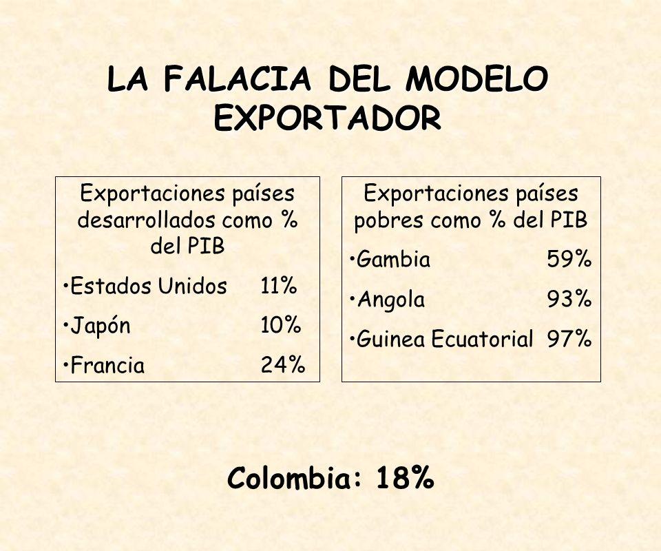 Exportaciones países desarrollados como % del PIB Estados Unidos11% Japón10% Francia24% Exportaciones países pobres como % del PIB Gambia59% Angola93% Guinea Ecuatorial97% LA FALACIA DEL MODELO EXPORTADOR Colombia: 18%