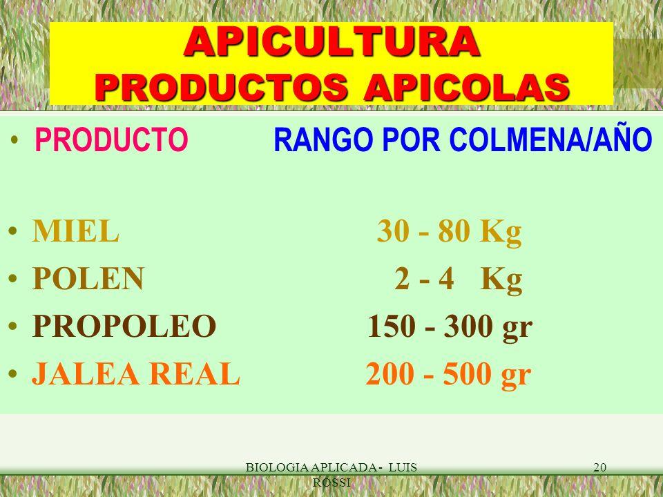 BIOLOGIA APLICADA - LUIS ROSSI 20 APICULTURA PRODUCTOS APICOLAS PRODUCTO RANGO POR COLMENA/AÑO MIEL 30 - 80 Kg POLEN 2 - 4 Kg PROPOLEO 150 - 300 gr JA