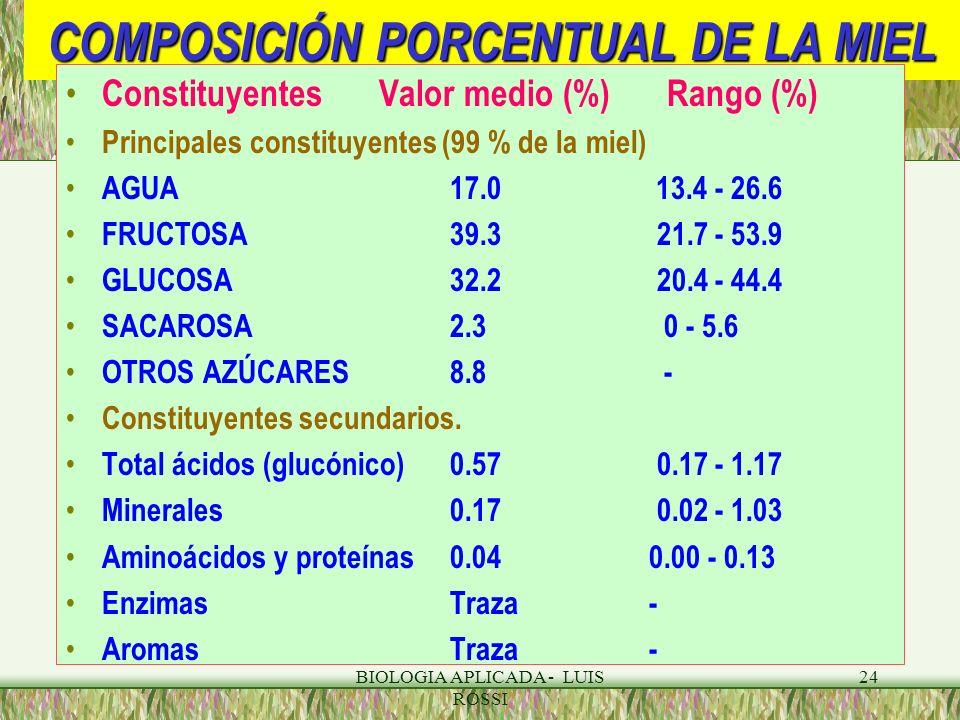 BIOLOGIA APLICADA - LUIS ROSSI 24 COMPOSICIÓN PORCENTUAL DE LA MIEL Constituyentes Valor medio (%) Rango (%) Principales constituyentes (99 % de la mi