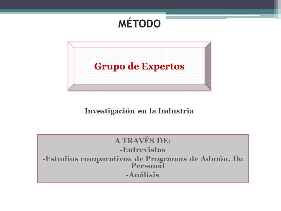 MÉTODO Investigación en la Industria A TRAVÉS DE: -Entrevistas -Estudios comparativos de Programas de Admón. De Personal -Análisis Grupo de Expertos