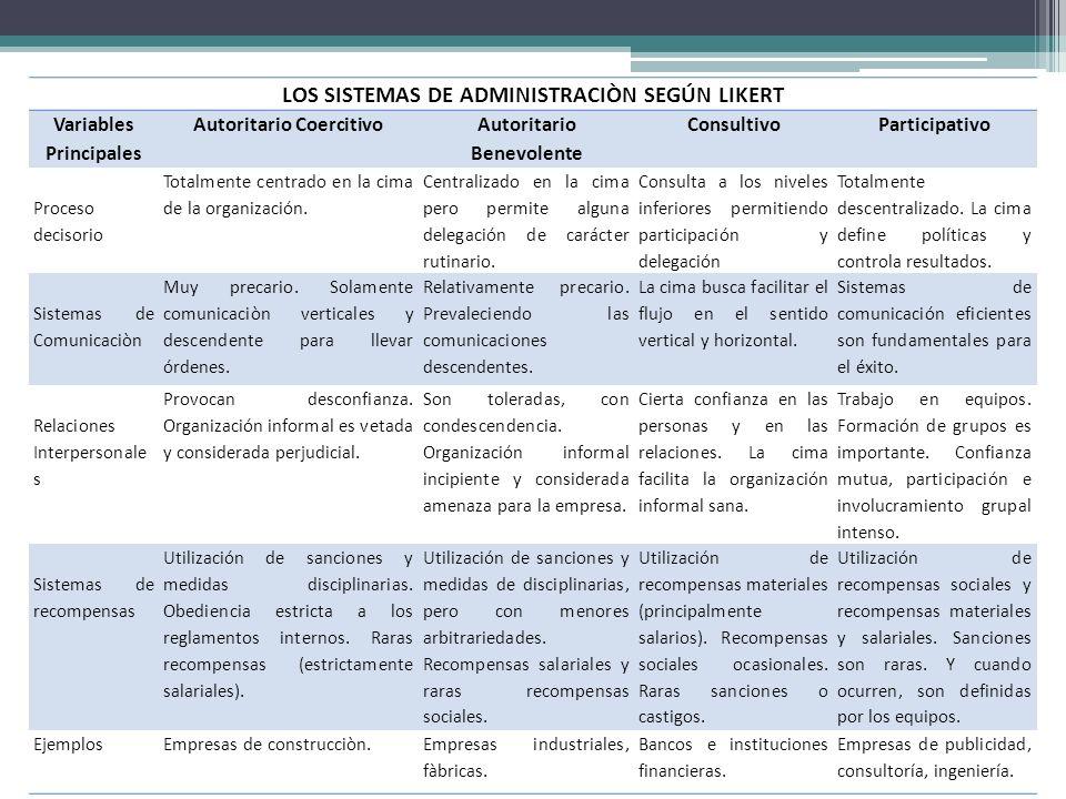 LOS SISTEMAS DE ADMINISTRACIÒN SEGÚN LIKERT Variables Principales Autoritario Coercitivo Autoritario Benevolente ConsultivoParticipativo Proceso decis