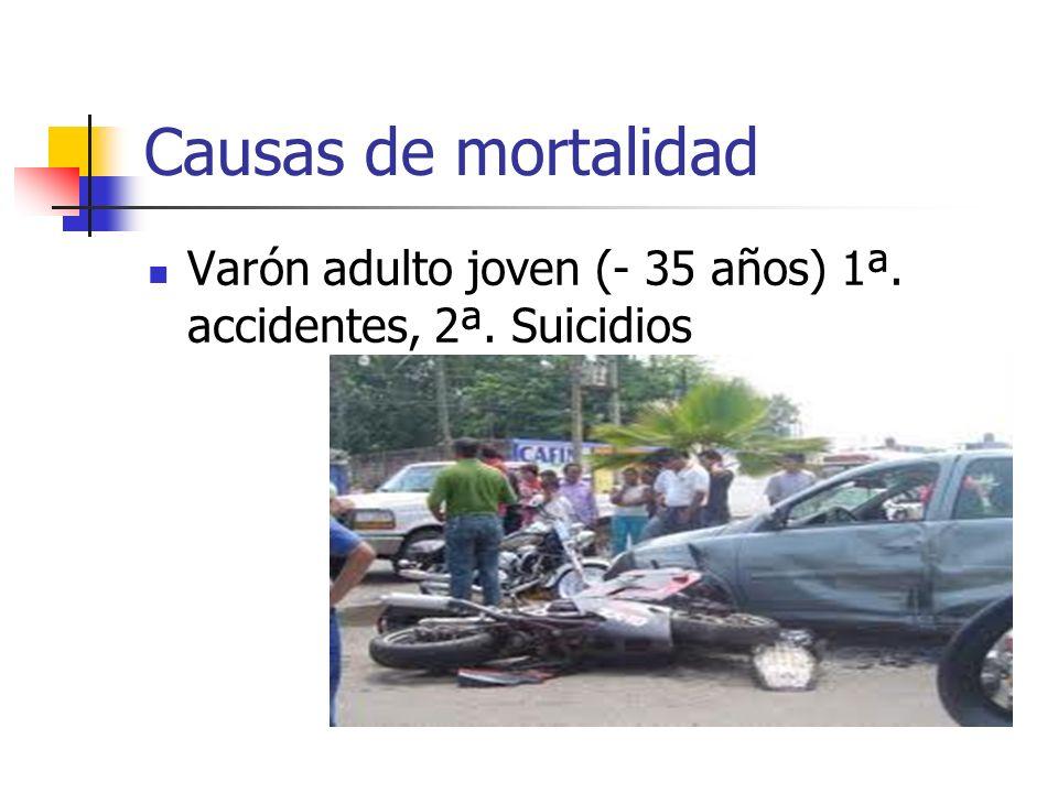 Causas de mortalidad Varón adulto joven (- 35 años) 1ª. accidentes, 2ª. Suicidios