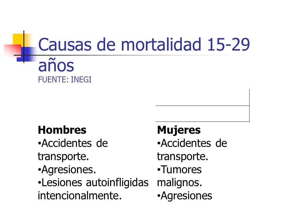 Causas de mortalidad 15-29 años FUENTE: INEGI Hombres Accidentes de transporte. Agresiones. Lesiones autoinfligidas intencionalmente. Mujeres Accident