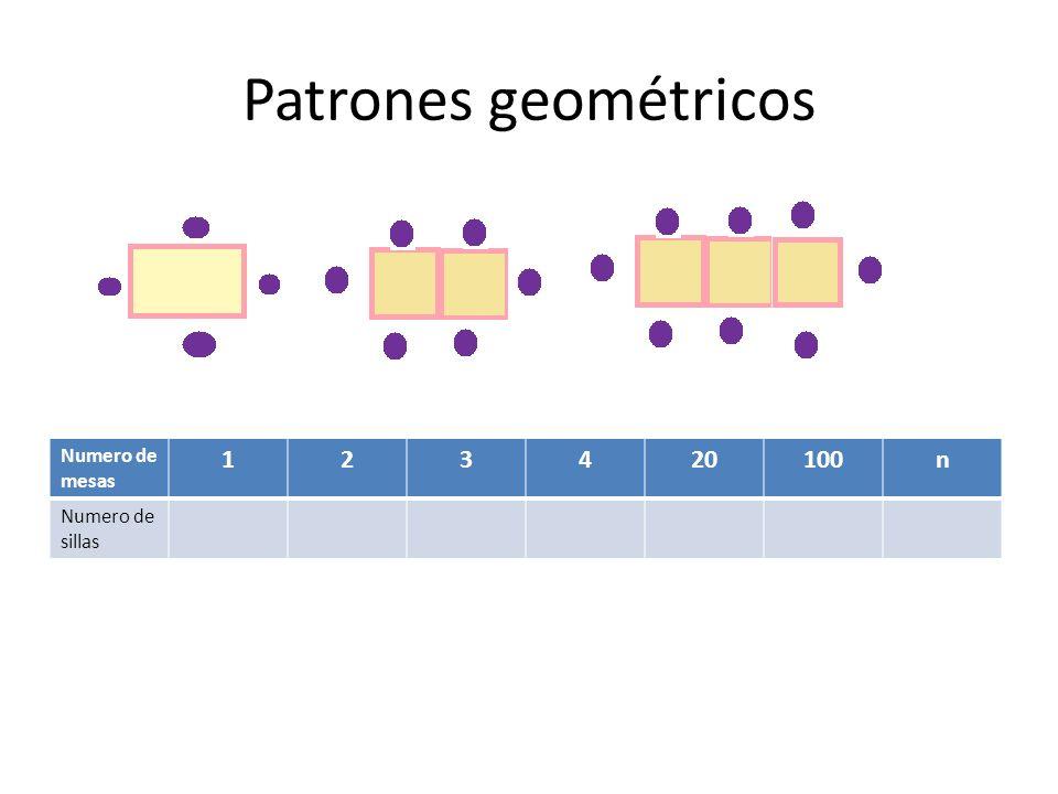 Patrones geométricos Numero de mesas 123420100n Numero de sillas