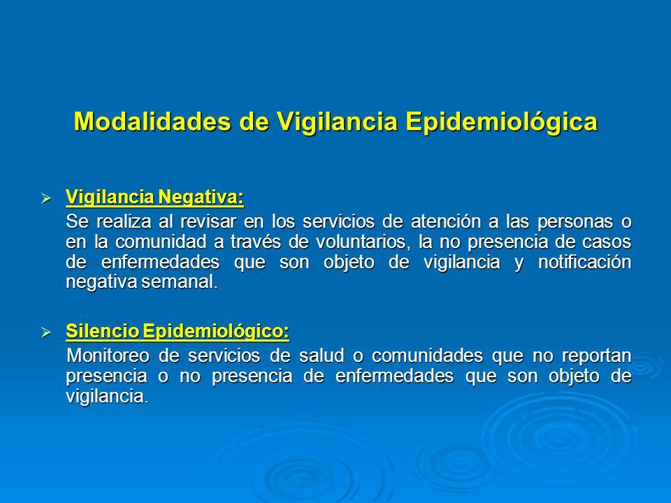 Modalidades de Vigilancia Epidemiológica Vigilancia Negativa: Vigilancia Negativa: Se realiza al revisar en los servicios de atención a las personas o
