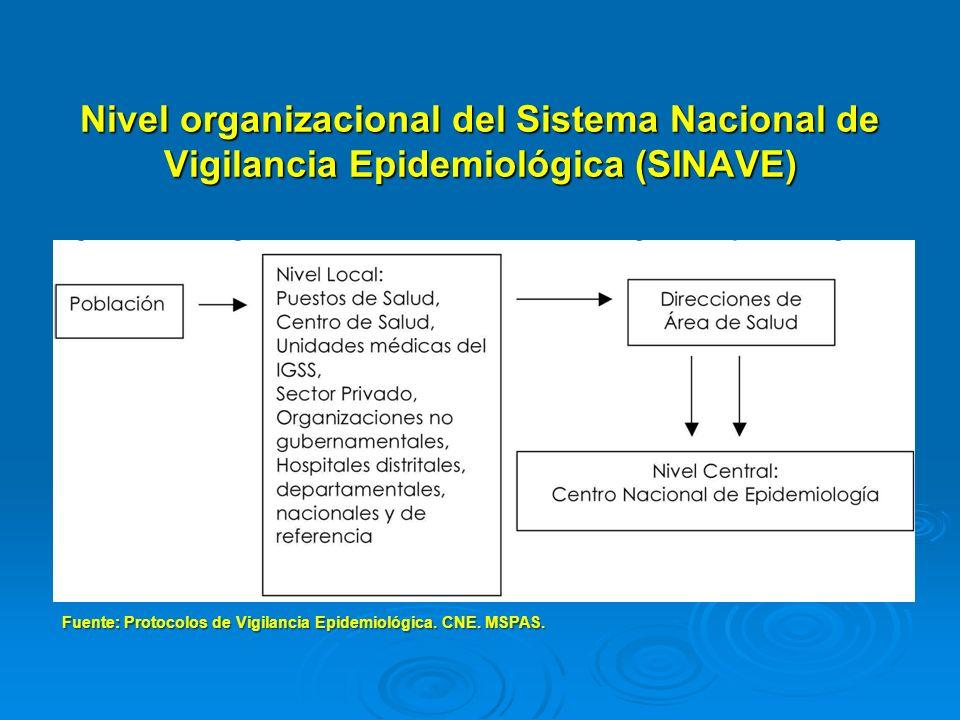 Nivel organizacional del Sistema Nacional de Vigilancia Epidemiológica (SINAVE) Fuente: Protocolos de Vigilancia Epidemiológica. CNE. MSPAS.