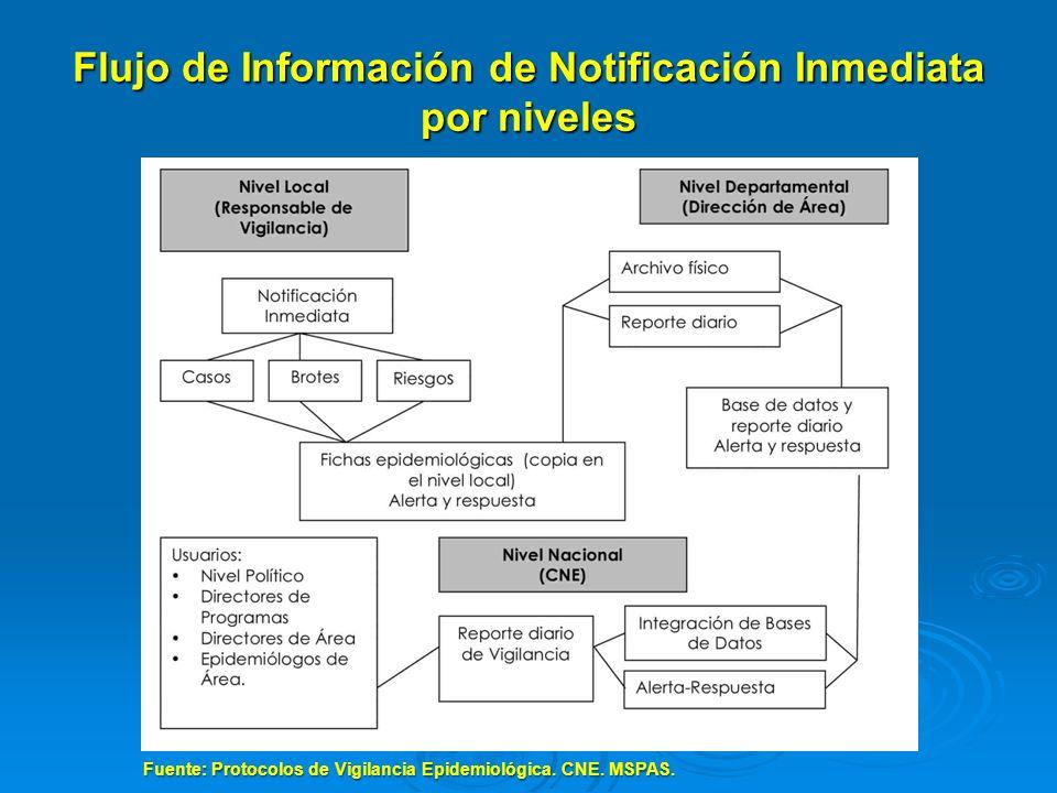 Flujo de Información de Notificación Inmediata por niveles Fuente: Protocolos de Vigilancia Epidemiológica. CNE. MSPAS.