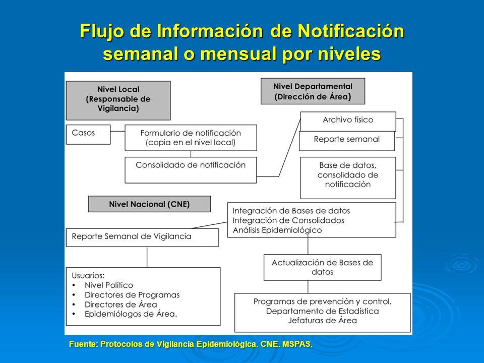 Flujo de Información de Notificación semanal o mensual por niveles Fuente: Protocolos de Vigilancia Epidemiológica. CNE. MSPAS.