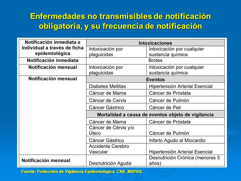 Enfermedades no transmisibles de notificación obligatoria, y su frecuencia de notificación Fuente: Protocolos de Vigilancia Epidemiológica. CNE. MSPAS