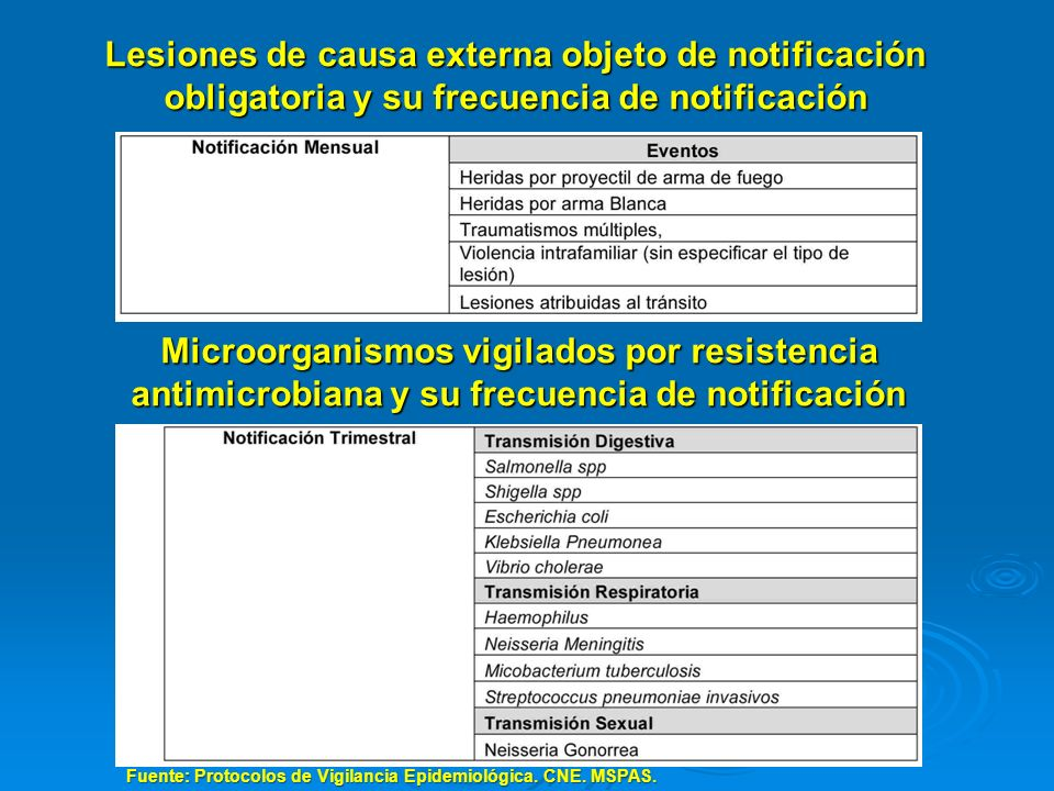 Lesiones de causa externa objeto de notificación obligatoria y su frecuencia de notificación Fuente: Protocolos de Vigilancia Epidemiológica. CNE. MSP
