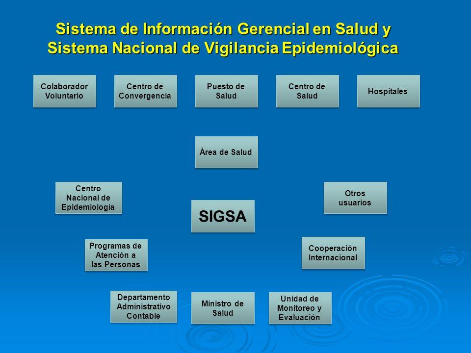 Sistema de Información Gerencial en Salud y Sistema Nacional de Vigilancia Epidemiológica Centro de Convergencia Colaborador Voluntario Hospitales Pue
