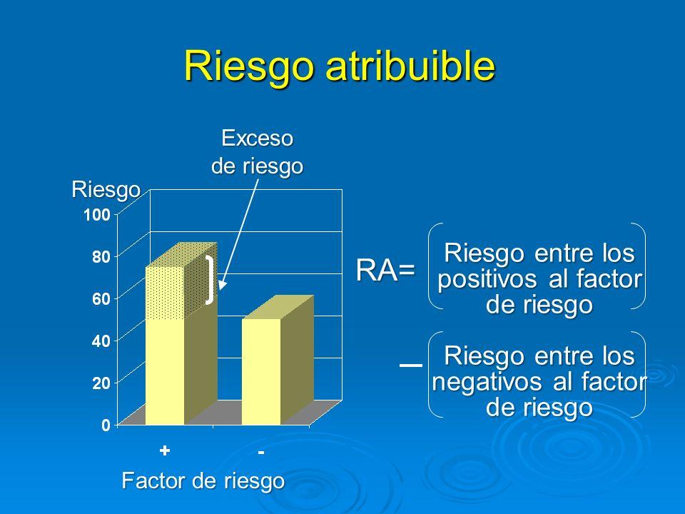 - Fracción atribuible Riesgo entre positivos al factor de riesgo FA = Riesgo entre negativos al factor de riesgo X 100 Riesgo entre positivos al factor de riesgo