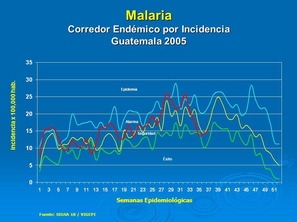 Malaria Corredor Endémico por Incidencia Guatemala 2005 Fuente: SIGSA 18 / VIGEPI Epidemia Alarma Seguridad Éxito Incidencia x 100,000 hab. Semanas Ep