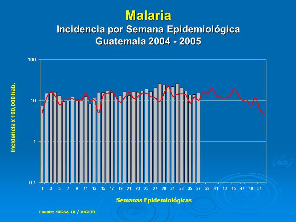Malaria Incidencia por Semana Epidemiológica Guatemala 2004 - 2005 Fuente: SIGSA 18 / VIGEPI Incidencia x 100,000 hab. Semanas Epidemiológicas