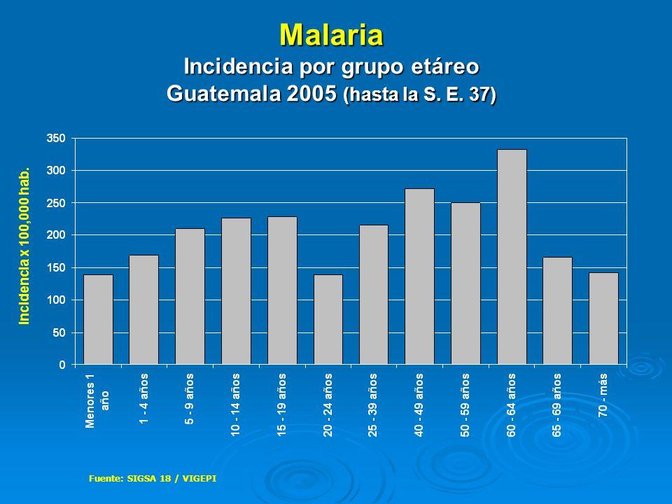 Malaria Incidencia por grupo etáreo Guatemala 2005 (hasta la S. E. 37) Fuente: SIGSA 18 / VIGEPI Incidencia x 100,000 hab.