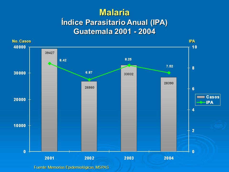 Malaria Índice Parasitario Anual (IPA) Guatemala 2001 - 2004 Fuente: Memorias Epidemiológicas, MSPAS No. Casos IPA