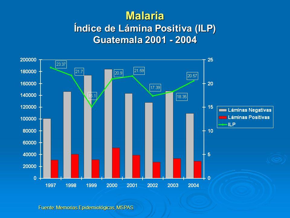 Malaria Índice de Lámina Positiva (ILP) Guatemala 2001 - 2004 Fuente: Memorias Epidemiológicas, MSPAS