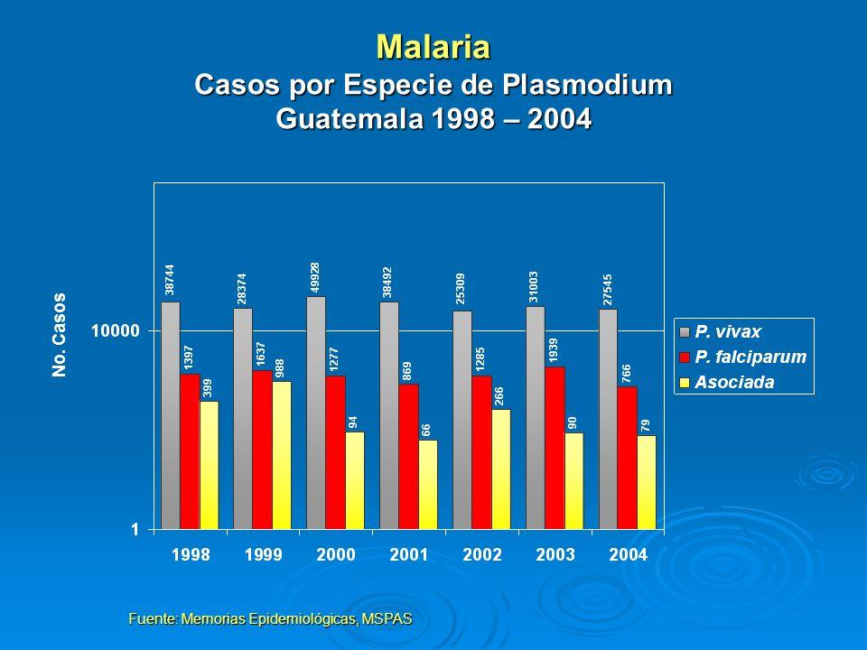 Malaria Casos por Especie de Plasmodium Guatemala 1998 – 2004 Fuente: Memorias Epidemiológicas, MSPAS No. Casos
