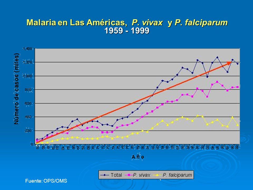 Malaria en Las Américas, P. vivax y P. falciparum 1959 - 1999 Fuente: OPS/OMS