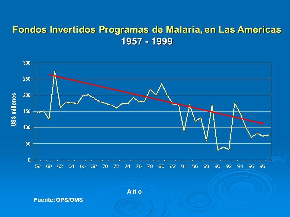 US$ millones A ñ o Fuente: OPS/OMS Fondos Invertidos Programas de Malaria, en Las Americas 1957 - 1999