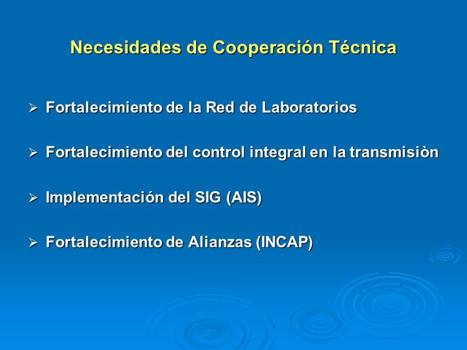 Necesidades de Cooperación Técnica Fortalecimiento de la Red de Laboratorios Fortalecimiento de la Red de Laboratorios Fortalecimiento del control int