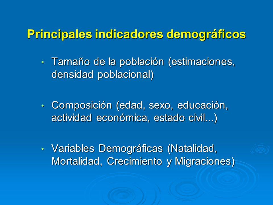 Principales indicadores demográficos Tamaño de la población (estimaciones, densidad poblacional) Tamaño de la población (estimaciones, densidad poblac