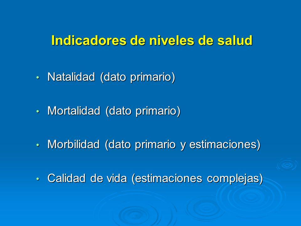 Indicadores de niveles de salud Natalidad (dato primario) Natalidad (dato primario) Mortalidad (dato primario) Mortalidad (dato primario) Morbilidad (