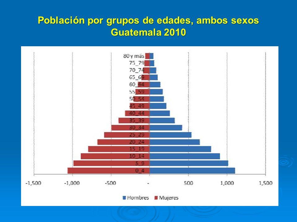 Población por grupos de edades, ambos sexos Guatemala 2010