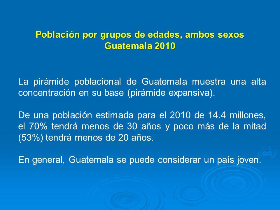 Población por grupos de edades, ambos sexos Guatemala 2010 La pirámide poblacional de Guatemala muestra una alta concentración en su base (pirámide ex