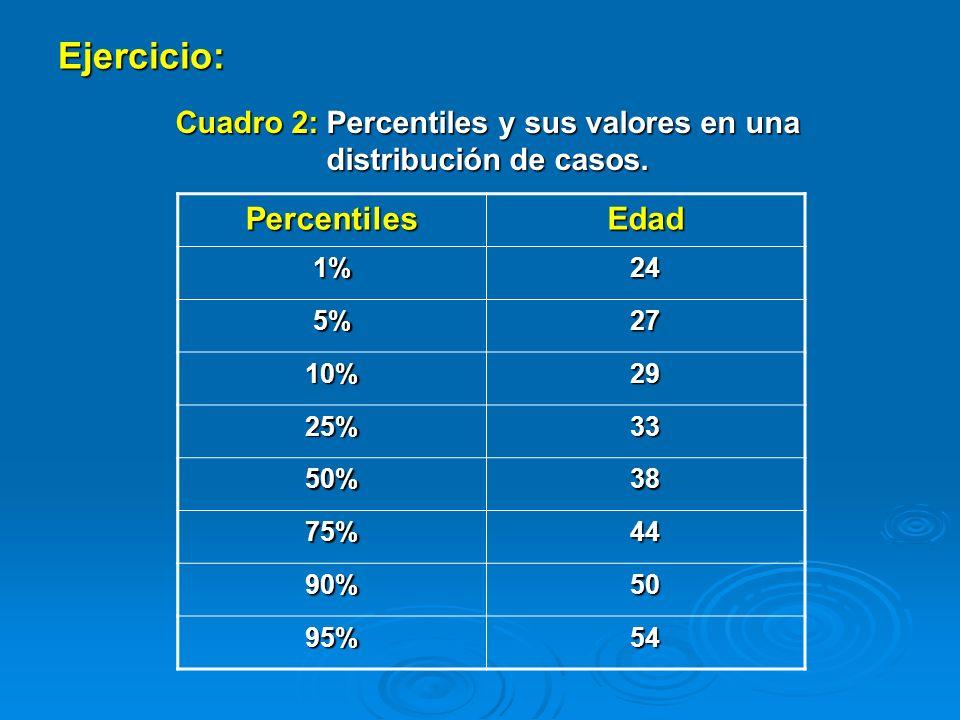 Ejercicio: Cuadro 2: Percentiles y sus valores en una distribución de casos. PercentilesEdad 1%24 5%27 10%29 25%33 50%38 75%44 90%50 95%54