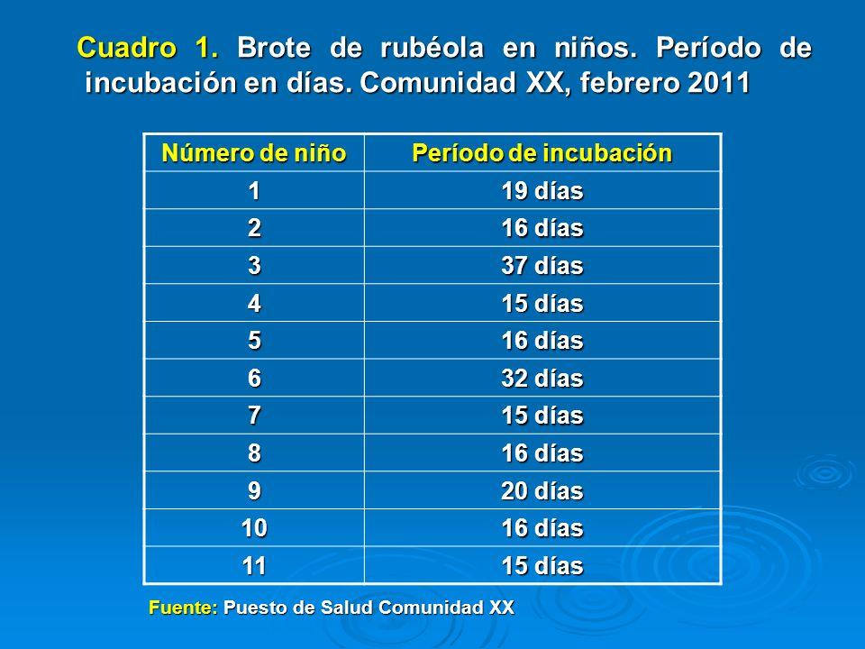 Cuadro 1. Brote de rubéola en niños. Período de incubación en días. Comunidad XX, febrero 2011 Cuadro 1. Brote de rubéola en niños. Período de incubac
