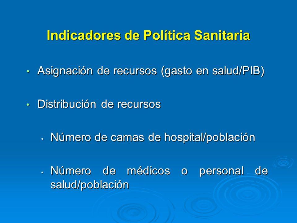 Indicadores de Política Sanitaria Asignación de recursos (gasto en salud/PIB) Asignación de recursos (gasto en salud/PIB) Distribución de recursos Dis