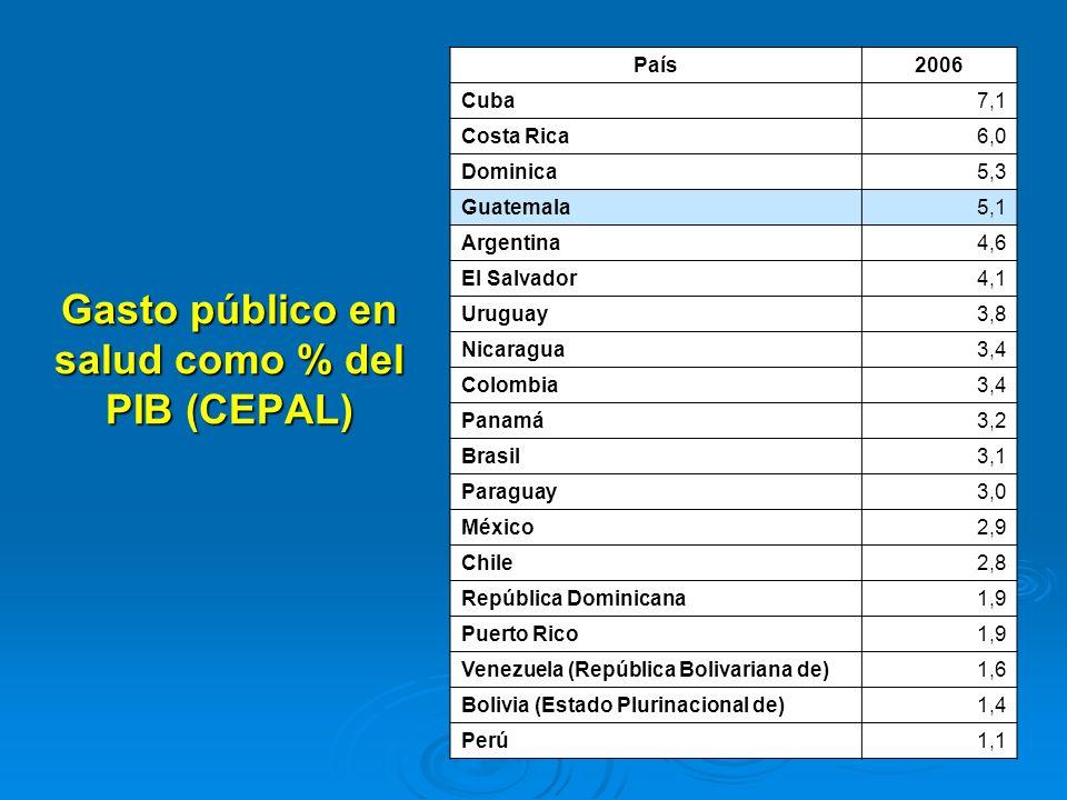 Gasto público en salud como % del PIB (CEPAL) País2006 Cuba 7,1 Costa Rica 6,0 Dominica 5,3 Guatemala 5,1 Argentina 4,6 El Salvador 4,1 Uruguay 3,8 Ni