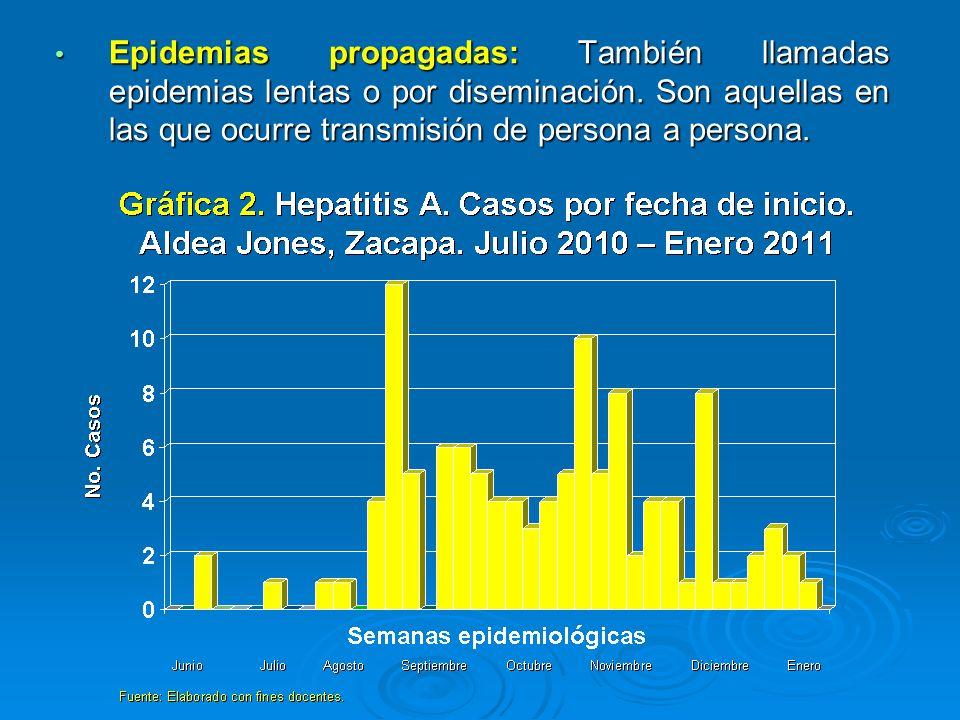 Epidemias propagadas: También llamadas epidemias lentas o por diseminación. Son aquellas en las que ocurre transmisión de persona a persona. Epidemias