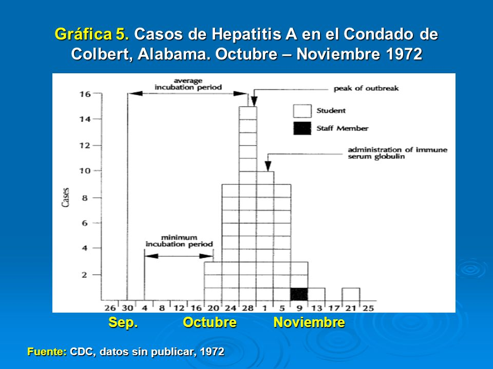 Gráfica 5. Casos de Hepatitis A en el Condado de Colbert, Alabama. Octubre – Noviembre 1972 Sep. Octubre Noviembre Sep. Octubre Noviembre Fuente: CDC,