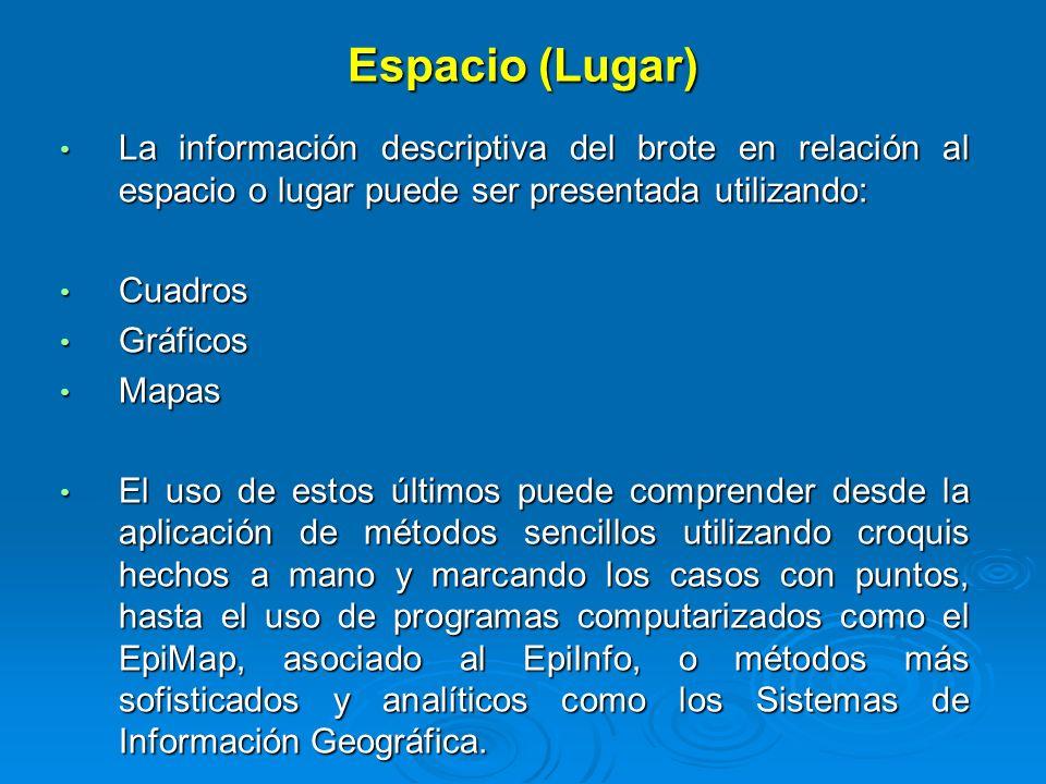 Espacio (Lugar) La información descriptiva del brote en relación al espacio o lugar puede ser presentada utilizando: La información descriptiva del br